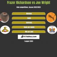 Frazer Richardson vs Joe Wright h2h player stats