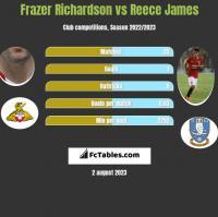 Frazer Richardson vs Reece James h2h player stats