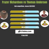 Frazer Richardson vs Thomas Anderson h2h player stats