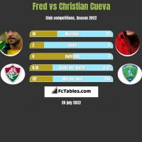 Fred vs Christian Cueva h2h player stats