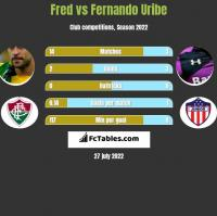Fred vs Fernando Uribe h2h player stats