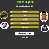 Fred vs Rogerio h2h player stats