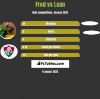 Fred vs Luan h2h player stats