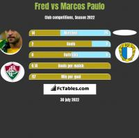 Fred vs Marcos Paulo h2h player stats
