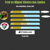 Fred vs Miguel Silveira dos Santos h2h player stats