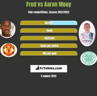 Fred vs Aaron Mooy h2h player stats