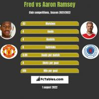 Fred vs Aaron Ramsey h2h player stats
