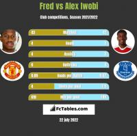 Fred vs Alex Iwobi h2h player stats