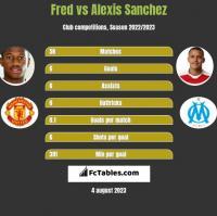 Fred vs Alexis Sanchez h2h player stats