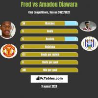 Fred vs Amadou Diawara h2h player stats