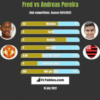 Fred vs Andreas Pereira h2h player stats
