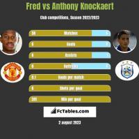 Fred vs Anthony Knockaert h2h player stats