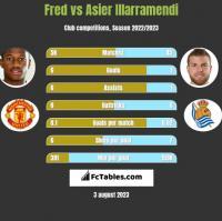 Fred vs Asier Illarramendi h2h player stats