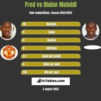 Fred vs Blaise Matuidi h2h player stats