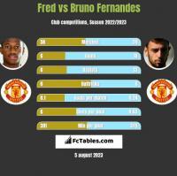 Fred vs Bruno Fernandes h2h player stats