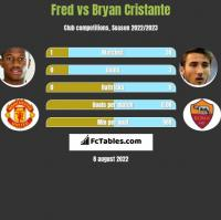 Fred vs Bryan Cristante h2h player stats