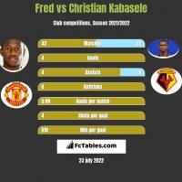 Fred vs Christian Kabasele h2h player stats
