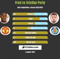 Fred vs Cristian Portu h2h player stats