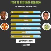 Fred vs Cristiano Ronaldo h2h player stats