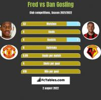 Fred vs Dan Gosling h2h player stats