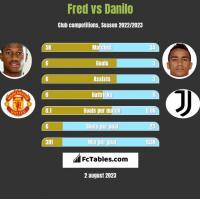 Fred vs Danilo h2h player stats