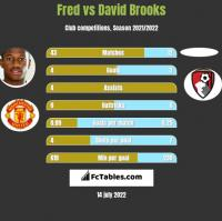 Fred vs David Brooks h2h player stats
