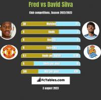Fred vs David Silva h2h player stats