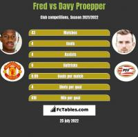 Fred vs Davy Proepper h2h player stats