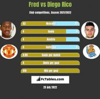 Fred vs Diego Rico h2h player stats