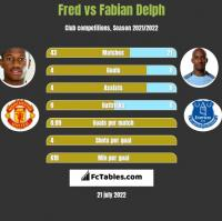 Fred vs Fabian Delph h2h player stats