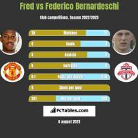 Fred vs Federico Bernardeschi h2h player stats
