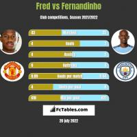 Fred vs Fernandinho h2h player stats