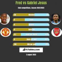 Fred vs Gabriel Jesus h2h player stats