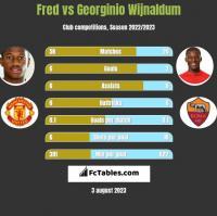 Fred vs Georginio Wijnaldum h2h player stats