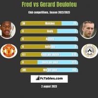 Fred vs Gerard Deulofeu h2h player stats