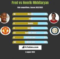 Fred vs Henrik Mkhitaryan h2h player stats