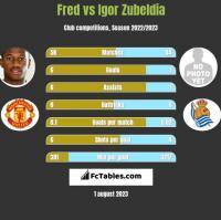 Fred vs Igor Zubeldia h2h player stats