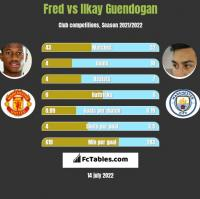Fred vs Ilkay Guendogan h2h player stats