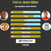 Fred vs James Milner h2h player stats