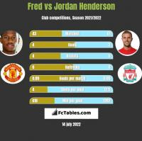 Fred vs Jordan Henderson h2h player stats