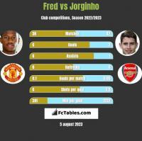 Fred vs Jorginho h2h player stats