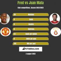 Fred vs Juan Mata h2h player stats