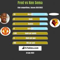 Fred vs Ken Sema h2h player stats