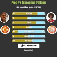 Fred vs Marouane Fellaini h2h player stats