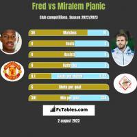 Fred vs Miralem Pjanic h2h player stats