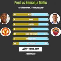 Fred vs Nemanja Matic h2h player stats