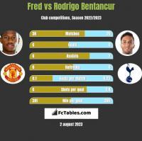 Fred vs Rodrigo Bentancur h2h player stats