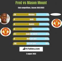 Fred vs Mason Mount h2h player stats