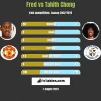 Fred vs Tahith Chong h2h player stats