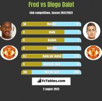 Fred vs Diogo Dalot h2h player stats